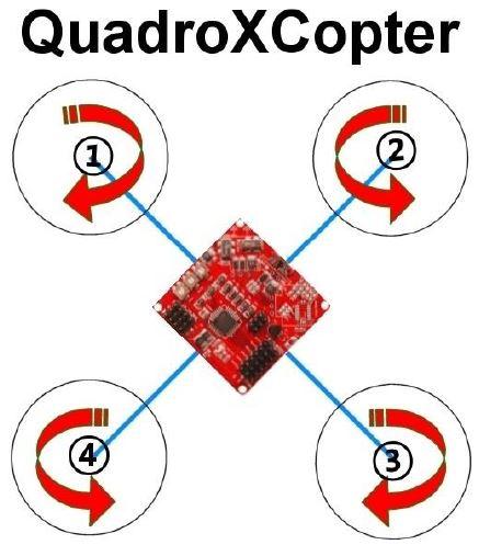 Sens rotation hélices quad X
